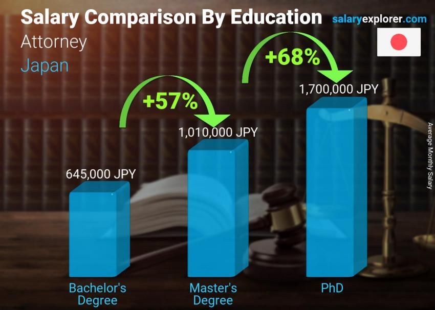 Salary comparison by education level monthly Japan Attorney