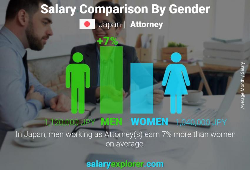 Salary comparison by gender monthly Japan Attorney