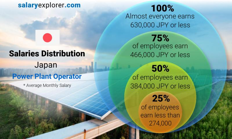 Median and salary distribution monthly Japan Power Plant Operator