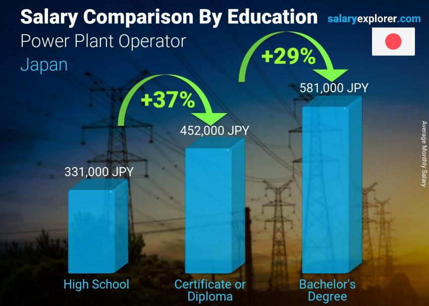 Salary comparison by education level monthly Japan Power Plant Operator