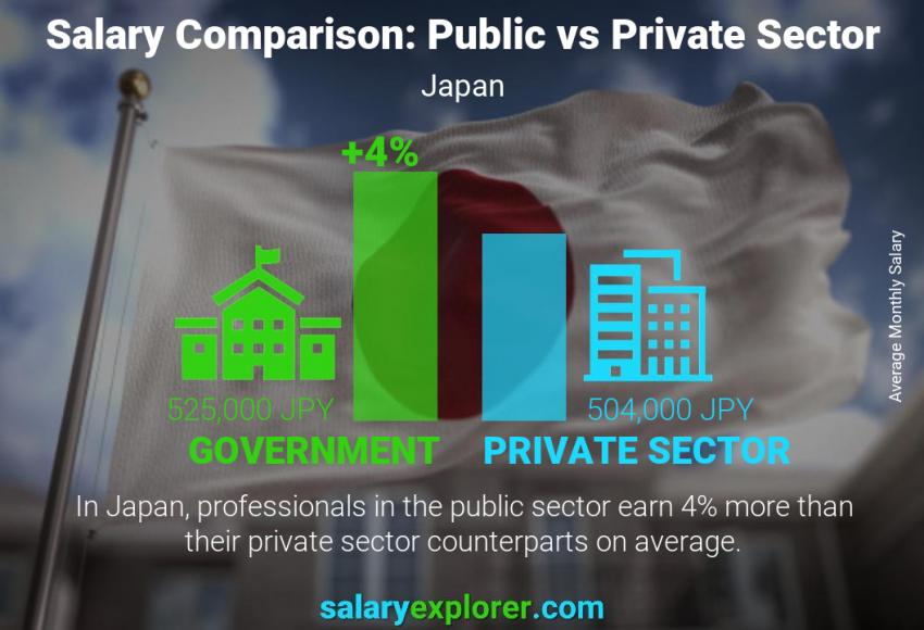 Public vs private sector salaries monthly Japan