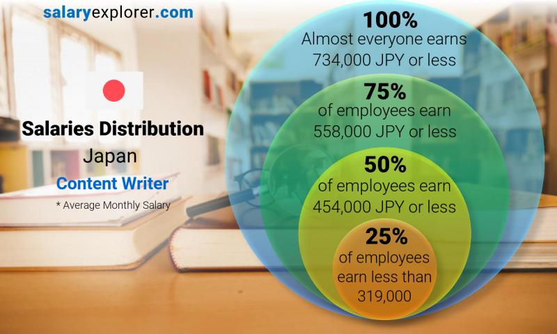 Content Writer Average Salary In Japan 2020 The Complete Guide
