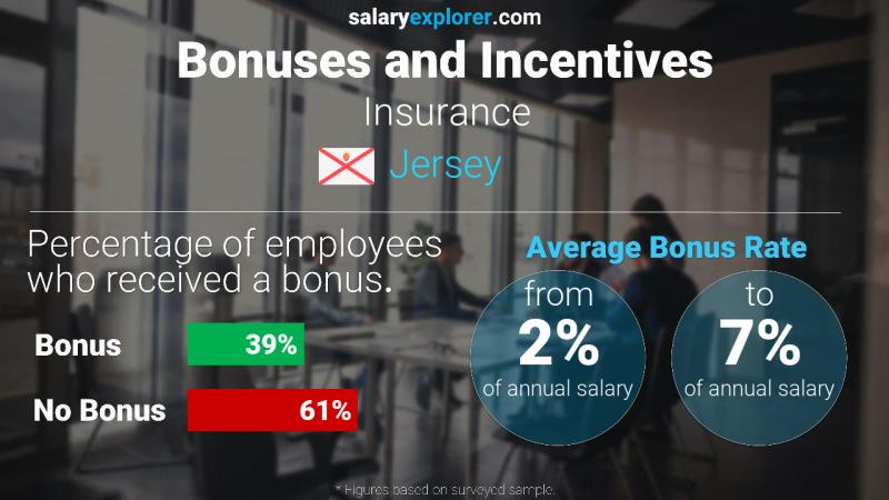 Annual Salary Bonus Rate Jersey Insurance