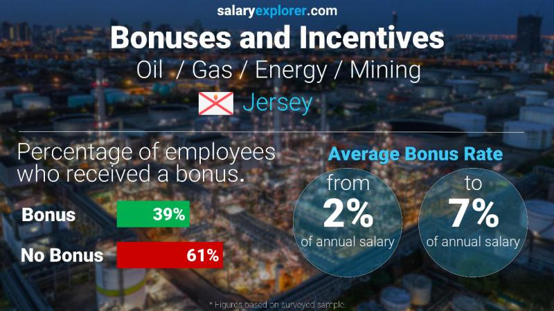 Annual Salary Bonus Rate Jersey Oil  / Gas / Energy / Mining
