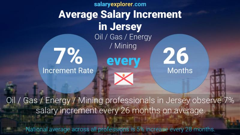 Annual Salary Increment Rate Jersey Oil  / Gas / Energy / Mining