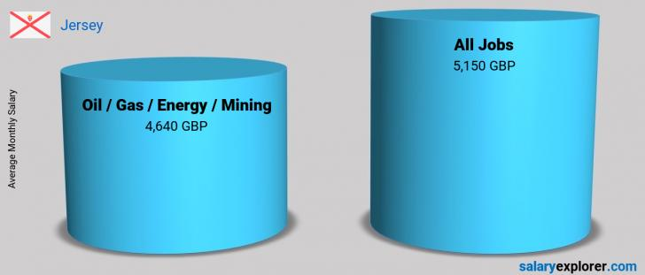 Salary Comparison Between Oil  / Gas / Energy / Mining and Oil  / Gas / Energy / Mining monthly Jersey