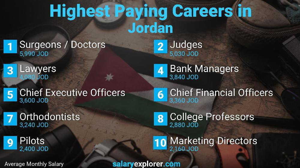 Highest Paying Jobs In Jordan