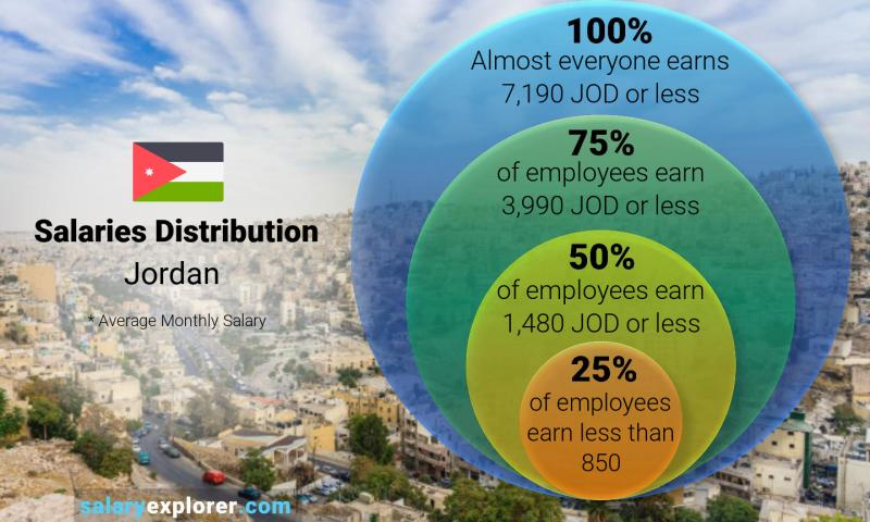 Median and salary distribution monthly Jordan