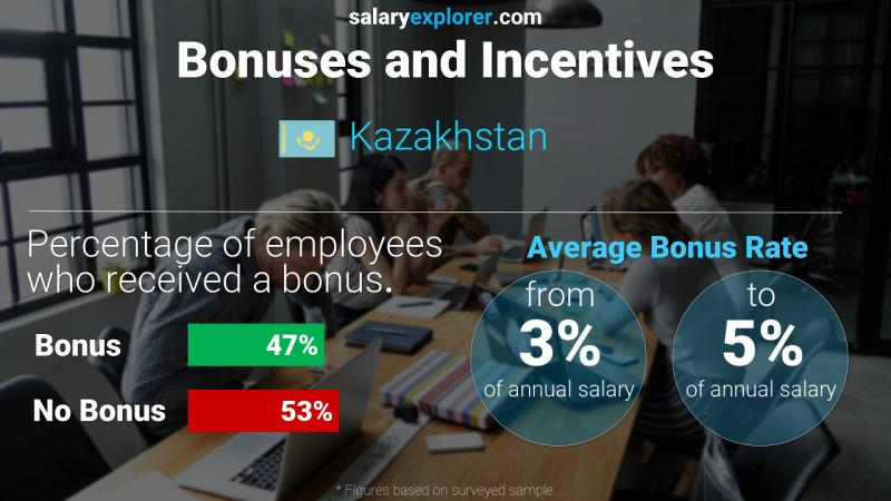 Annual Salary Bonus Rate Kazakhstan
