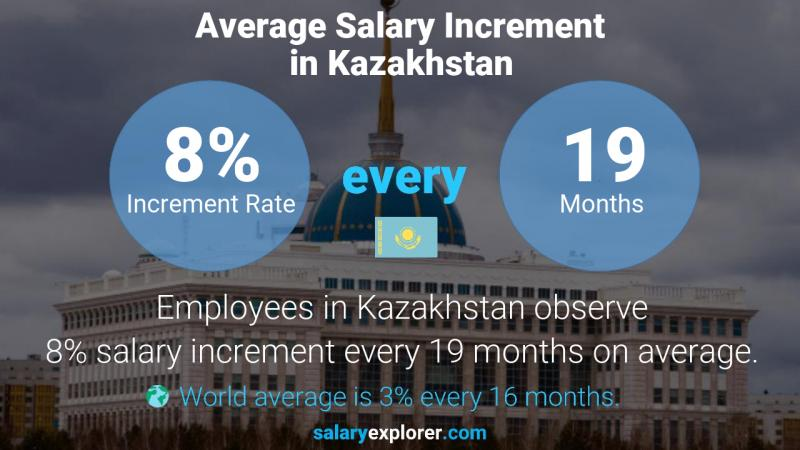 Annual Salary Increment Rate Kazakhstan