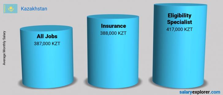 Salary Comparison Between Eligibility Specialist and Insurance monthly Kazakhstan