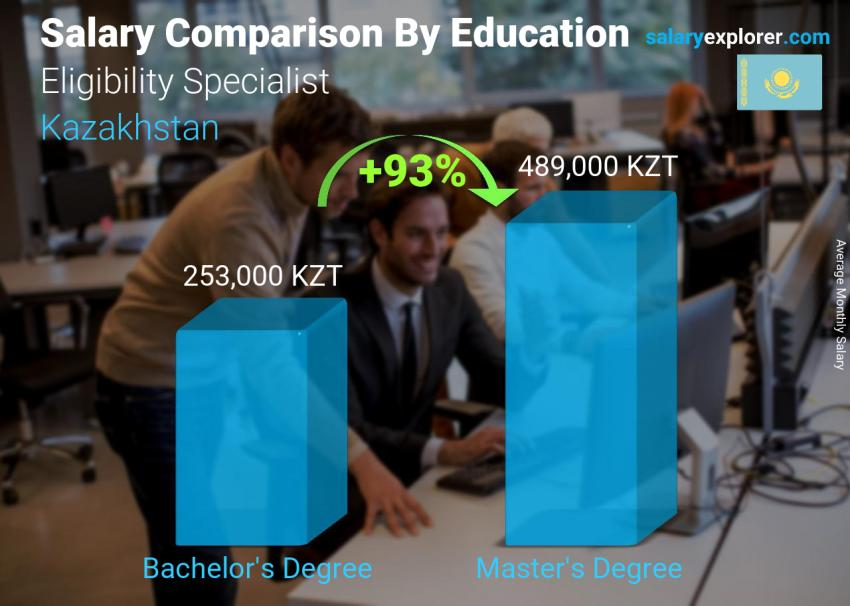 Salary comparison by education level monthly Kazakhstan Eligibility Specialist