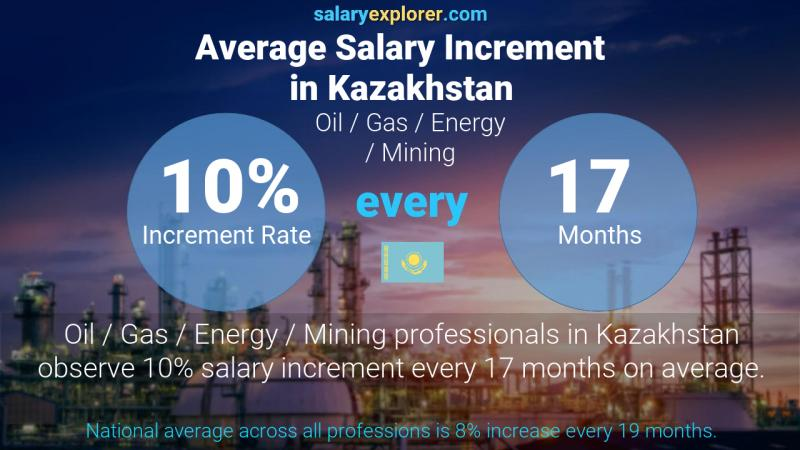 Annual Salary Increment Rate Kazakhstan Oil  / Gas / Energy / Mining