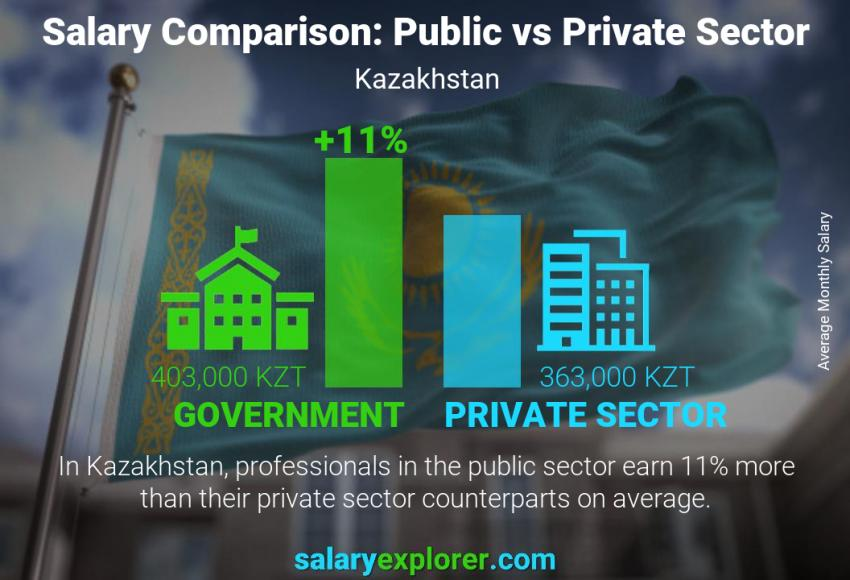 Public vs private sector salaries monthly Kazakhstan