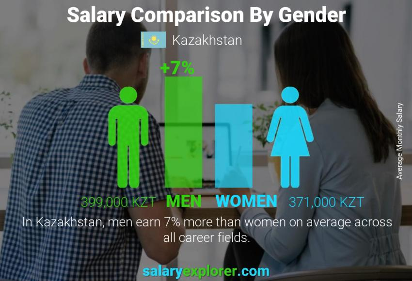 Salary comparison by gender monthly Kazakhstan