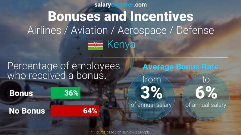 Annual Salary Bonus Rate Kenya Airlines / Aviation / Aerospace / Defense