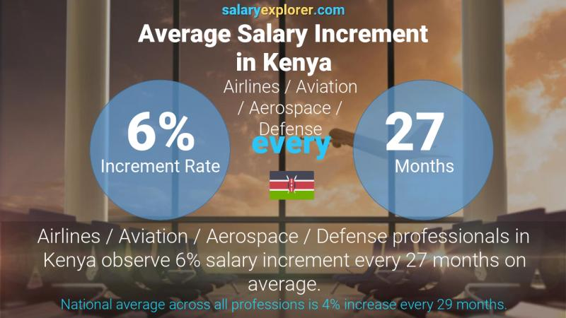 Annual Salary Increment Rate Kenya Airlines / Aviation / Aerospace / Defense