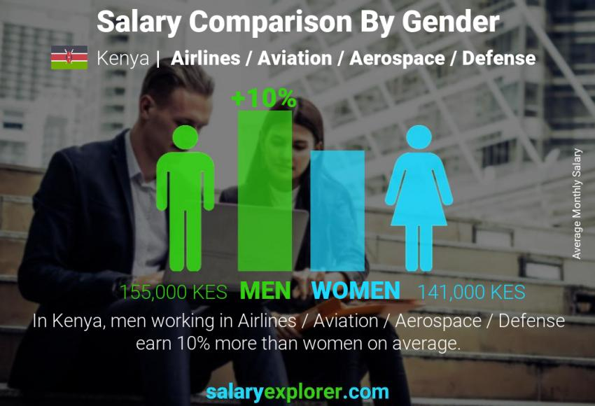 Salary comparison by gender monthly Kenya Airlines / Aviation / Aerospace / Defense