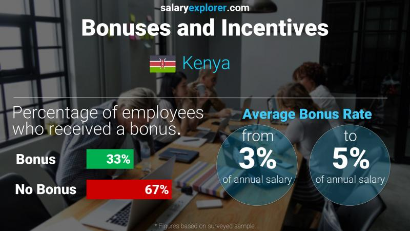 Annual Salary Bonus Rate Kenya