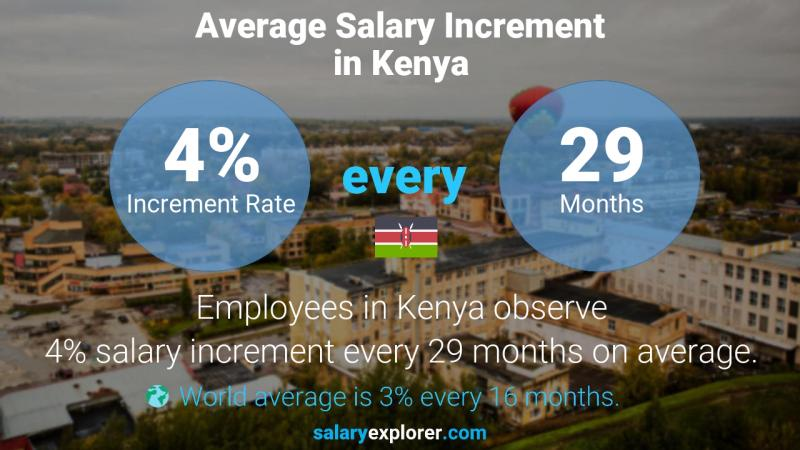 Annual Salary Increment Rate Kenya