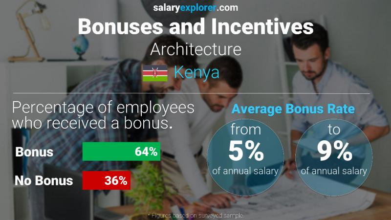 Annual Salary Bonus Rate Kenya Architecture