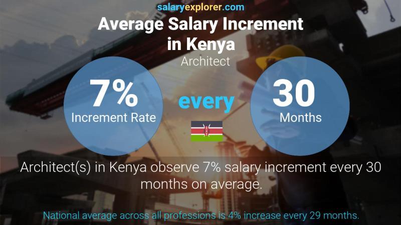 Annual Salary Increment Rate Kenya Architect