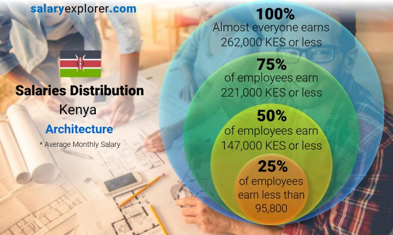 Median and salary distribution monthly Kenya Architecture