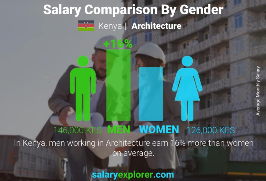 Salary comparison by gender monthly Kenya Architecture