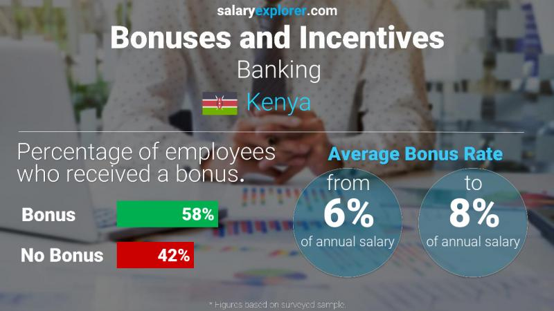 Annual Salary Bonus Rate Kenya Banking