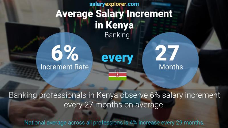 Annual Salary Increment Rate Kenya Banking