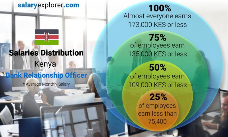 Median and salary distribution monthly Kenya Bank Relationship Officer