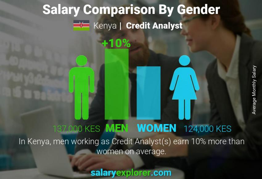 Salary comparison by gender monthly Kenya Credit Analyst