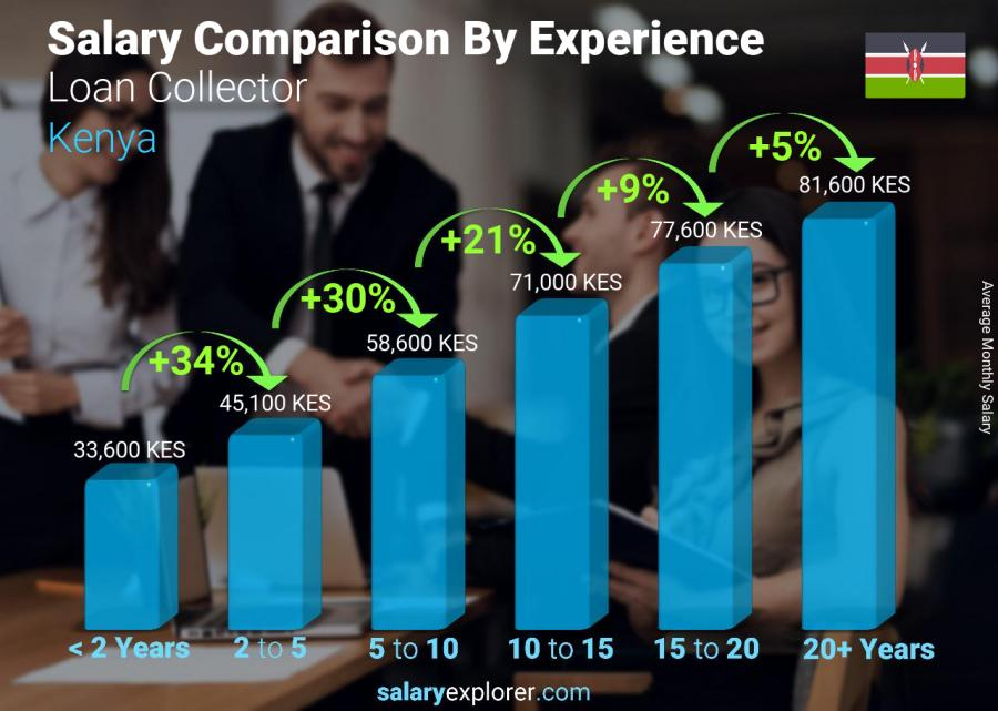 Salary comparison by years of experience monthly Kenya Loan Collector
