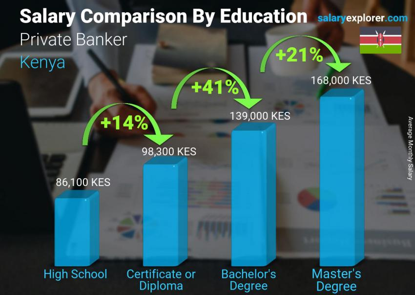 Salary comparison by education level monthly Kenya Private Banker