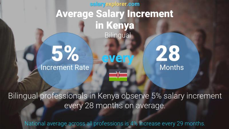 Annual Salary Increment Rate Kenya Bilingual