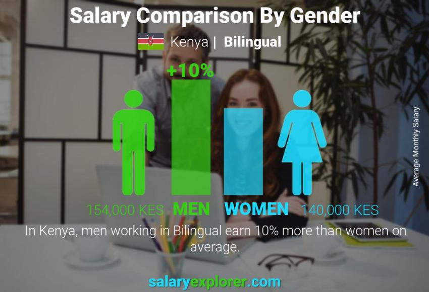 Salary comparison by gender monthly Kenya Bilingual