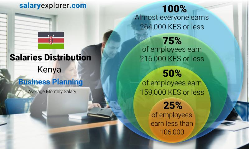 Median and salary distribution monthly Kenya Business Planning