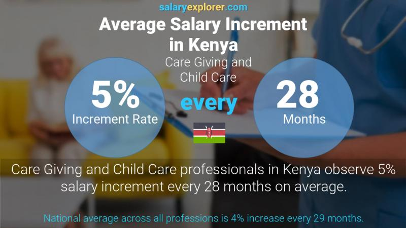Annual Salary Increment Rate Kenya Care Giving and Child Care