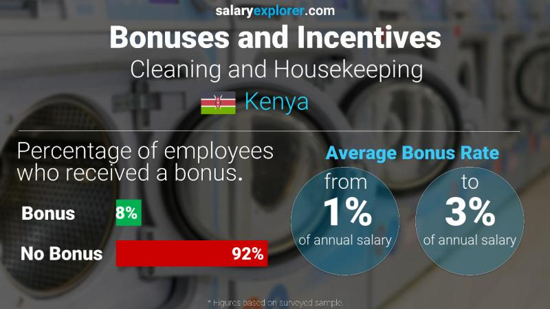 Annual Salary Bonus Rate Kenya Cleaning and Housekeeping