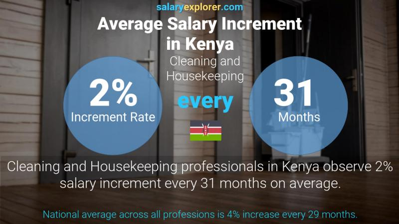 Annual Salary Increment Rate Kenya Cleaning and Housekeeping