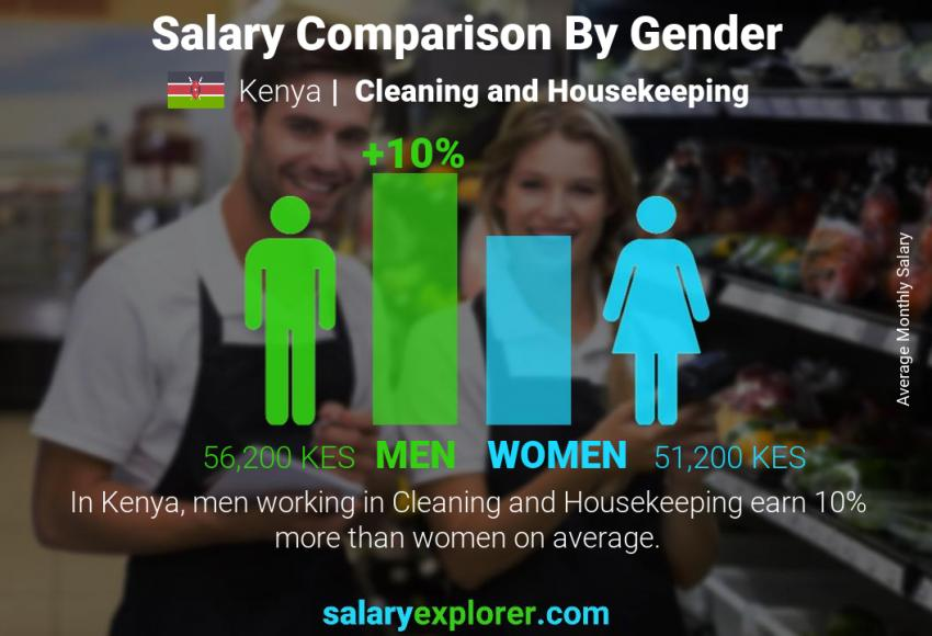 Salary comparison by gender monthly Kenya Cleaning and Housekeeping