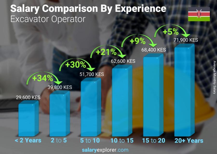 Excavator Operator Average Salary in Kenya 2019