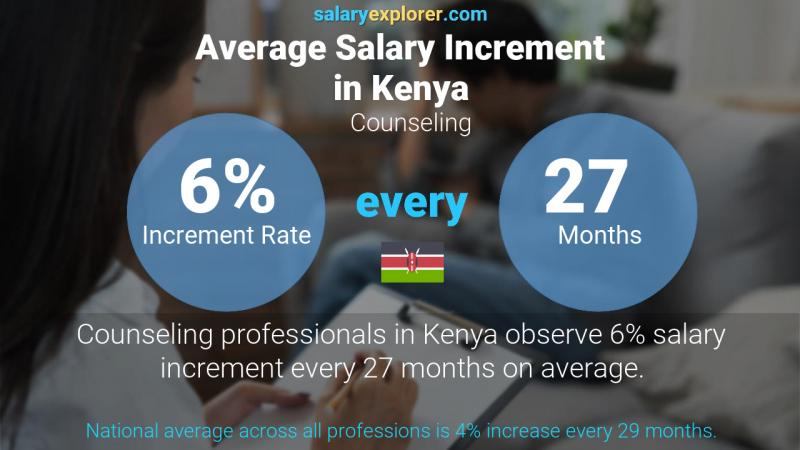 Annual Salary Increment Rate Kenya Counseling