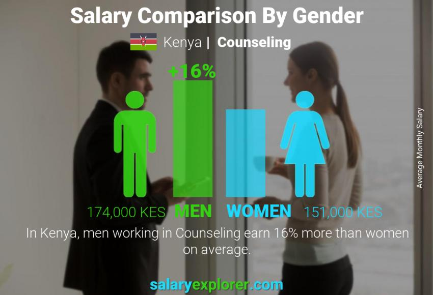 Salary comparison by gender monthly Kenya Counseling