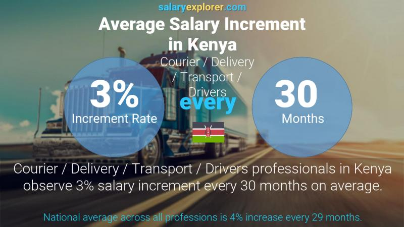 Annual Salary Increment Rate Kenya Courier / Delivery / Transport / Drivers