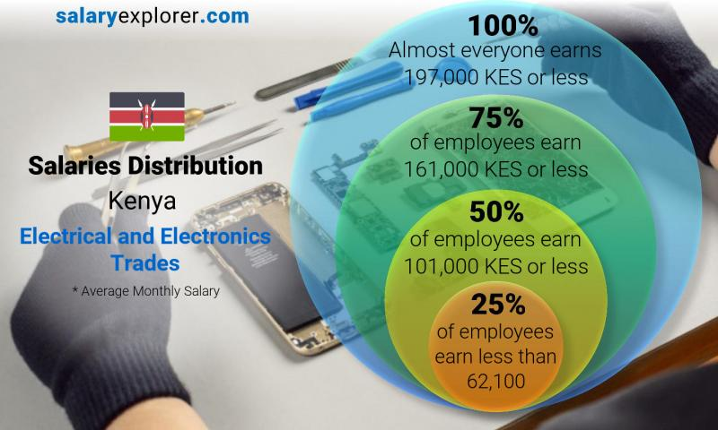 Median and salary distribution monthly Kenya Electrical and Electronics Trades