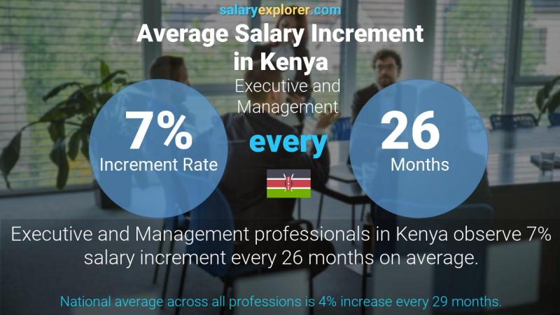 Annual Salary Increment Rate Kenya Executive and Management