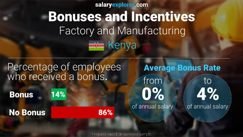 Annual Salary Bonus Rate Kenya Factory and Manufacturing