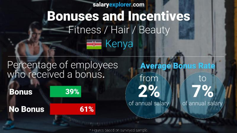 Annual Salary Bonus Rate Kenya Fitness / Hair / Beauty