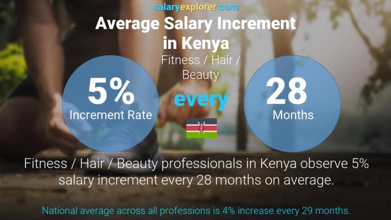 Annual Salary Increment Rate Kenya Fitness / Hair / Beauty